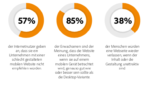 Geschätzter mobiler E-Commerce-Umsatz weltweit