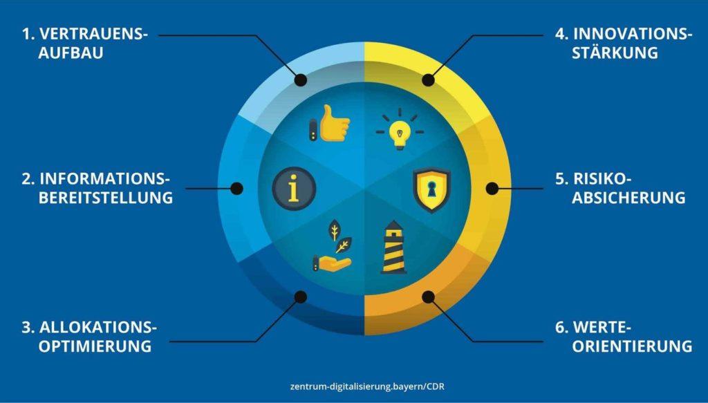 Corporate Digitale Responsibility bringt Wettbewerbsvorteile