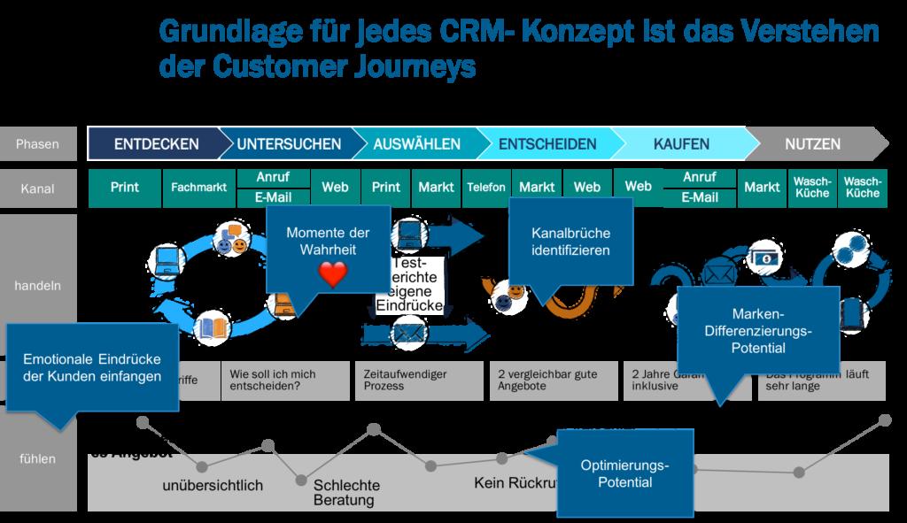 CRM: Probleme weit über den E-Commerce hinaus