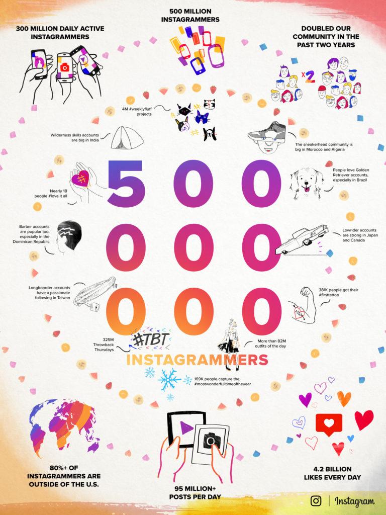 Happy Birthday Instagram: 10 Jahre Erfolgsgeschichte