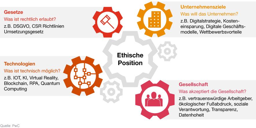 CDR Ethische Position