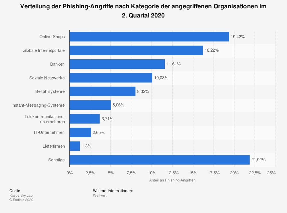 Phishing Angriffe Q2 2020