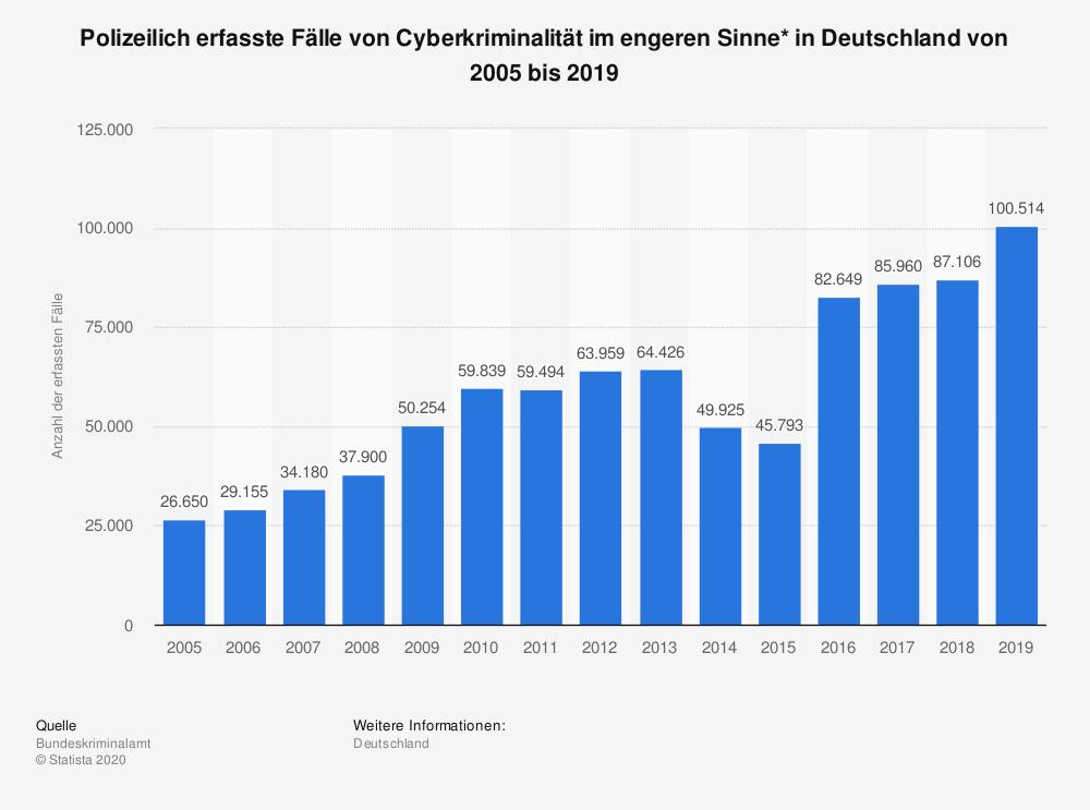 Erfasste Fälle von Scamming in Deutschland